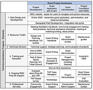 Technical Assistance along the Grant Project Continuum